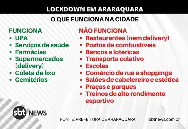 Com 100 Das Utis Ocupadas Araraquara Entra Em Lockdown De 60 Horas Coronavirus Sbt News