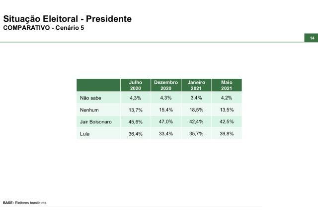 Paraná Pesquisas - Cenário 2º turno - Bolsonaro x Lula