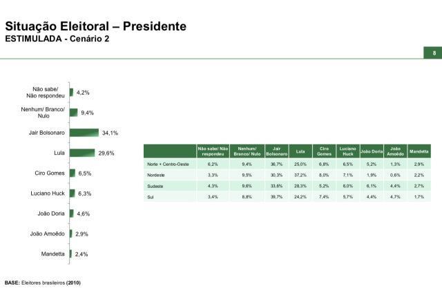 Paraná Pesquisas - Eleições presidenciais 2022