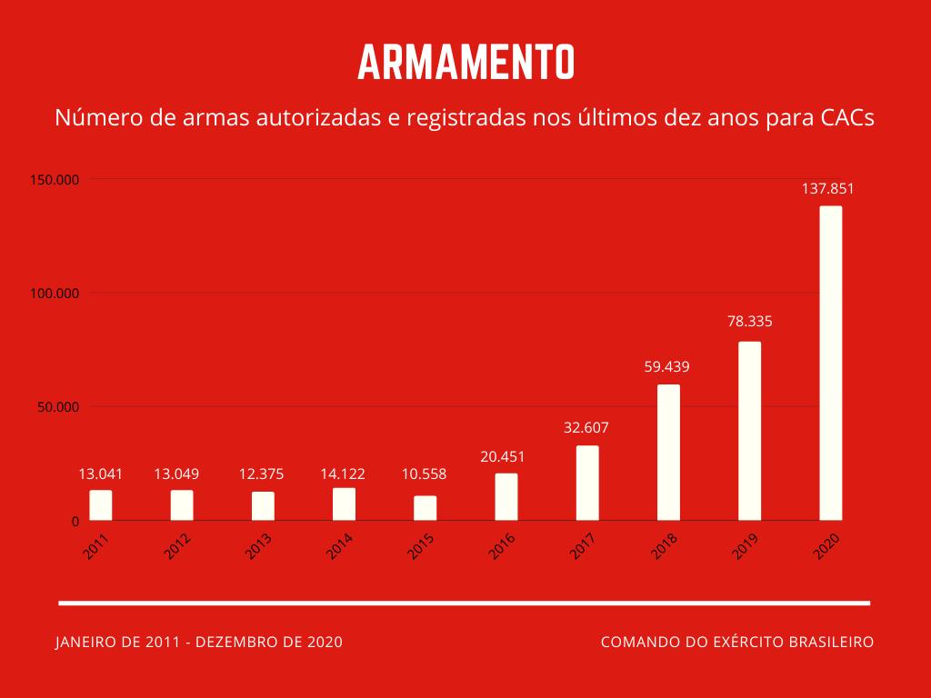 gráfico de armamento
